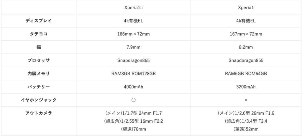 Xperia 1 Xperia 1 ii SPEC