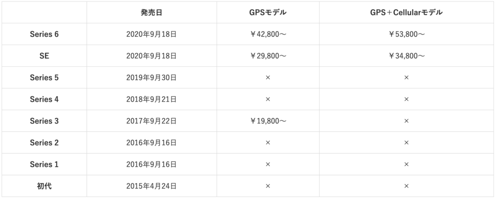 Apple_Watch_Official_Price