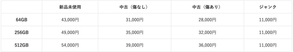 iPhone_XS docomo・SoftBank・au
