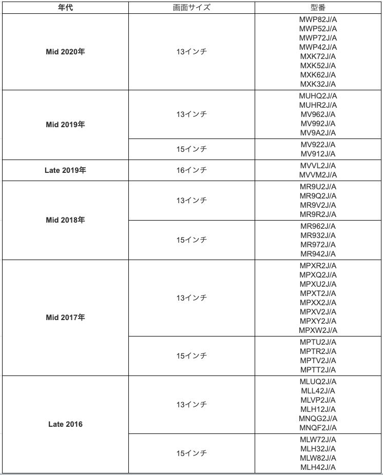 MacBook_Pro_Model_Number_List