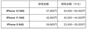 iPhone purchase price