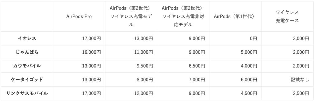 AirPods purchase price comparison