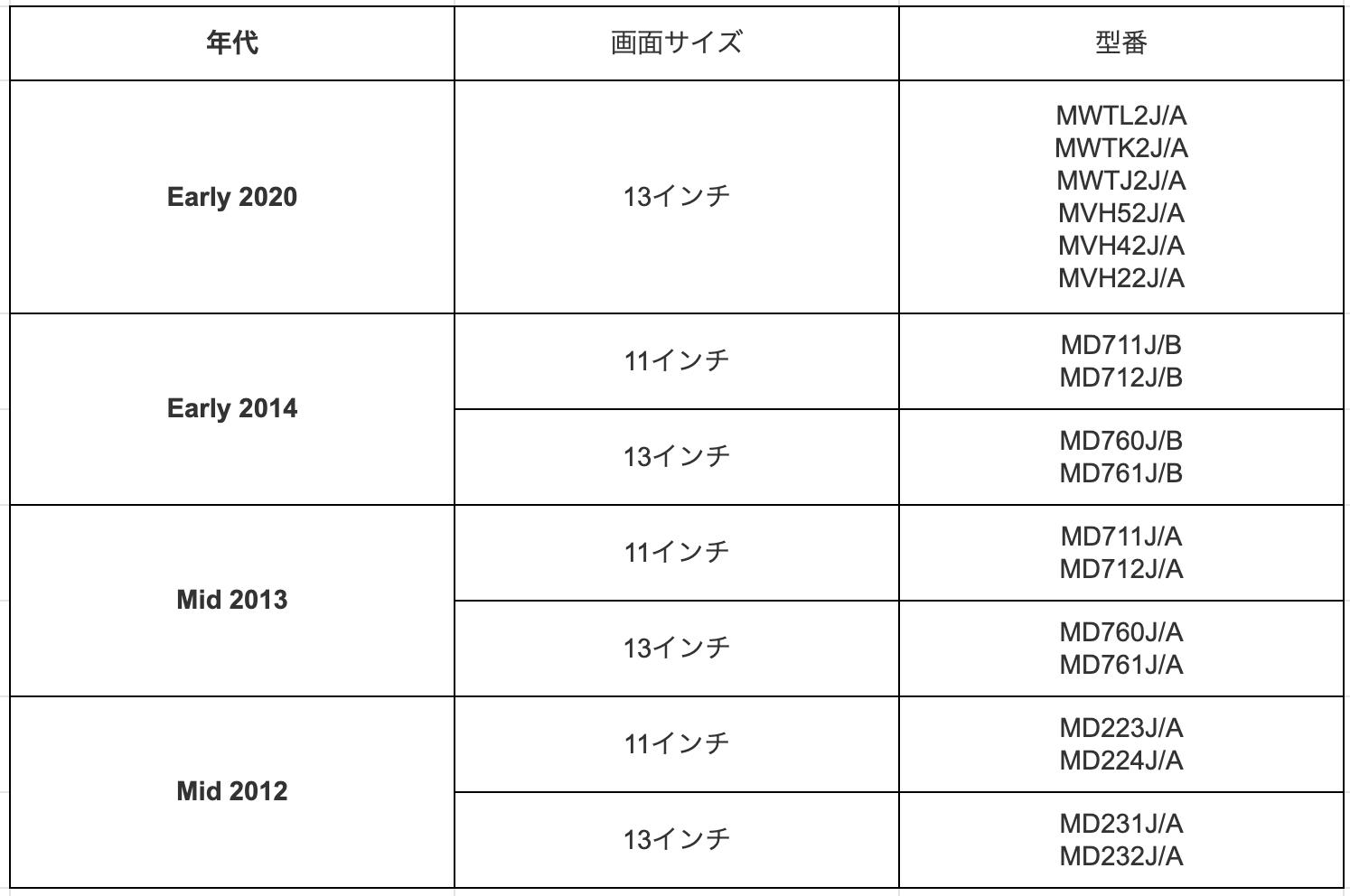 MacBook Air model number list