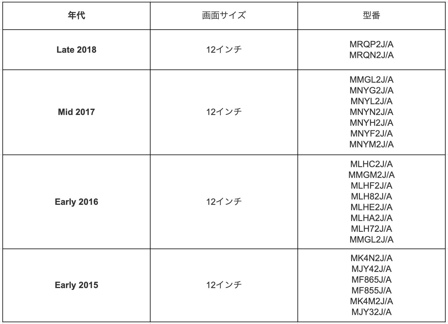 MacBook model number list