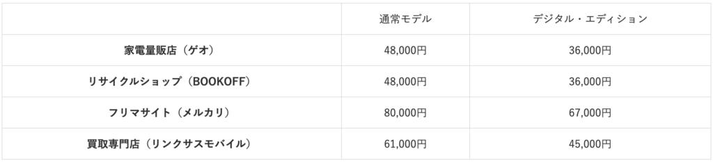 PS5 comparison table