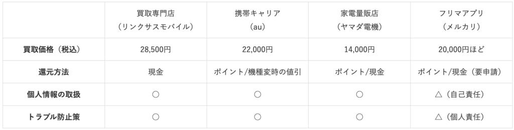 Purchase destination comparison