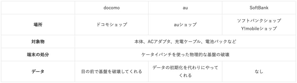 Service_contents