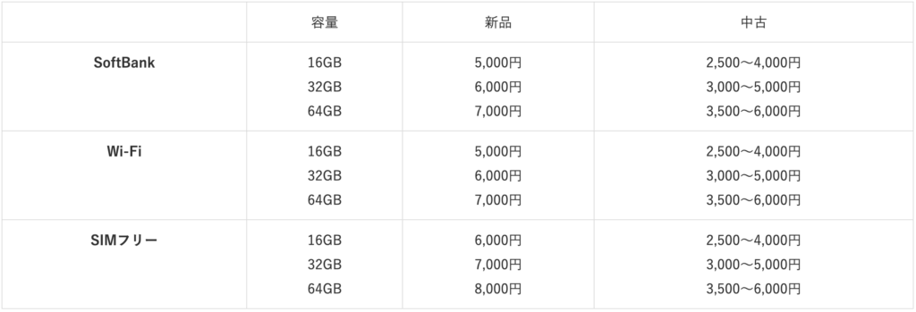 iPad2 purchase price