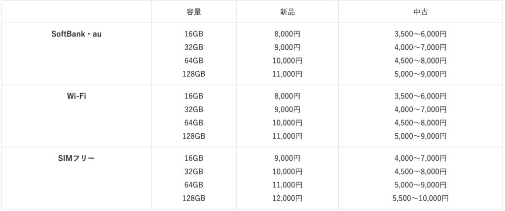 iPad4 purchase price