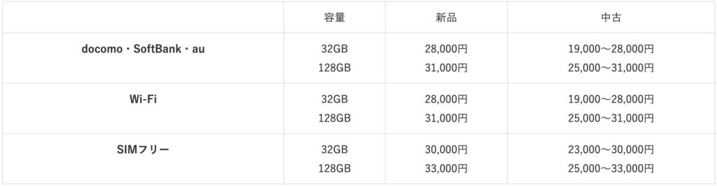 iPad5 purchase price
