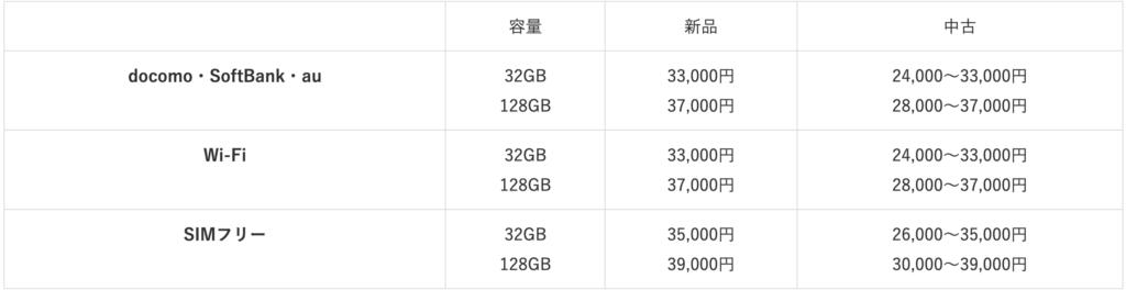 iPad6 purchase price