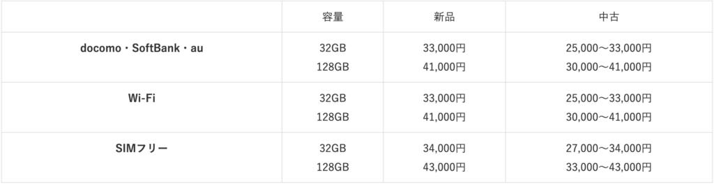 iPad7 purchase price