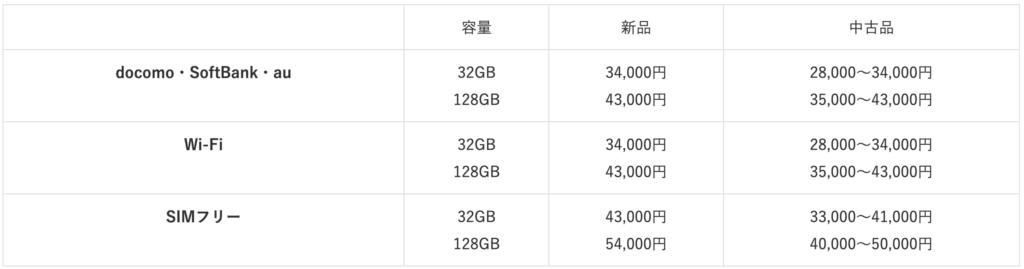 iPad8 purchase price