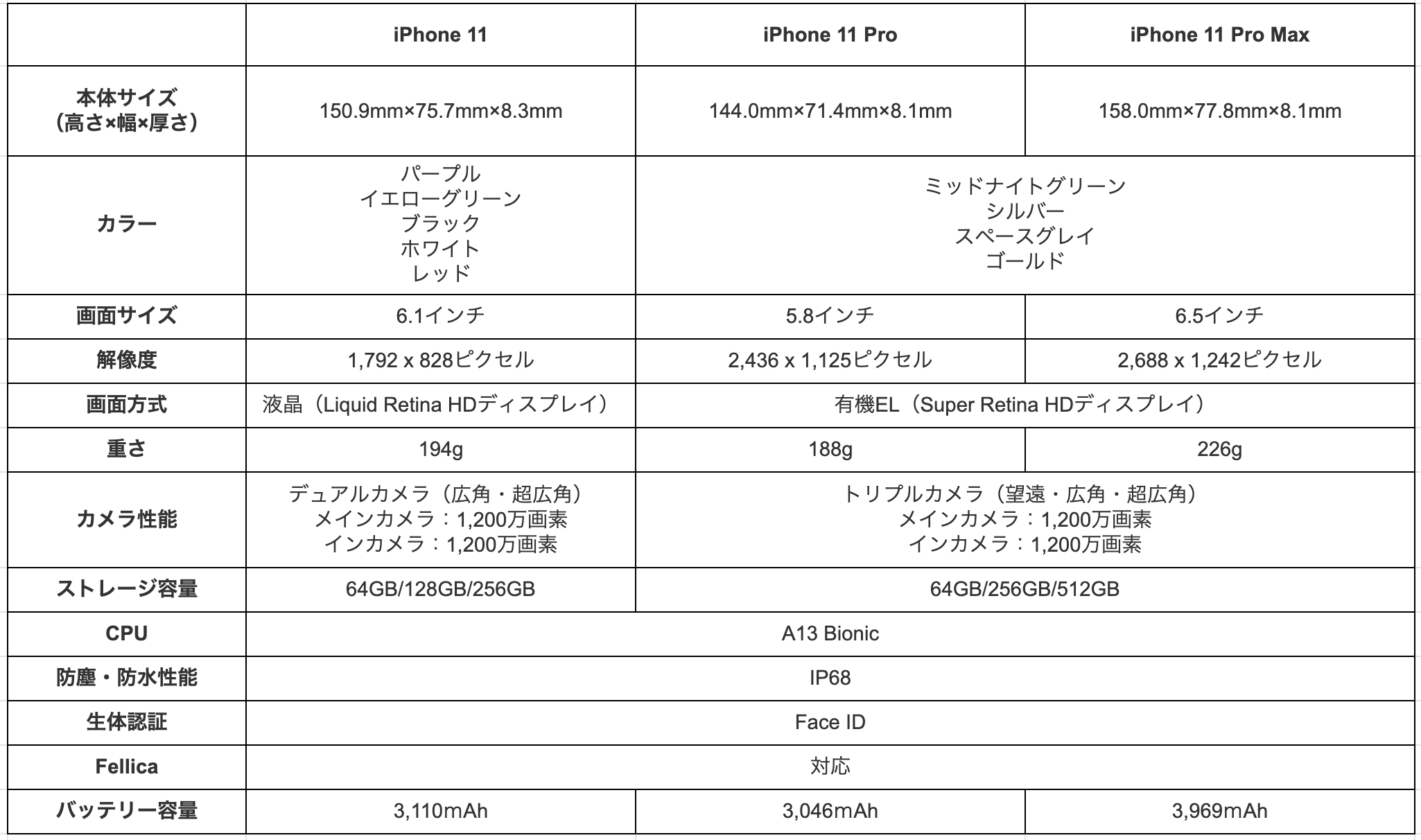 Spec comparison table