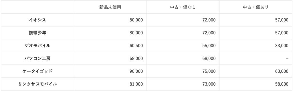 iPhone12 purchase price comparison