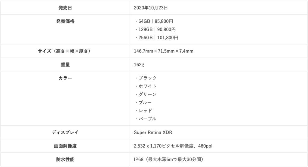 iPhone12 specs