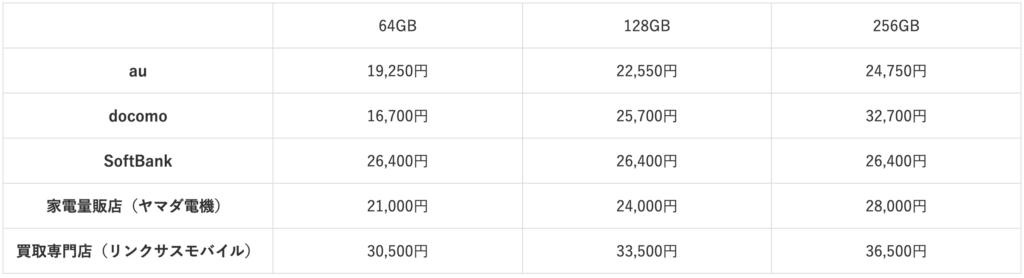 iPhone12mini purchase price
