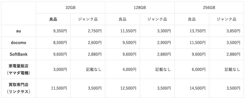 iPhone7 purchase price comparison