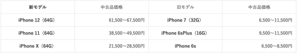 iPhone8 purchase price