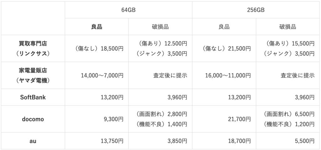 iPhone8 purchase price comparison