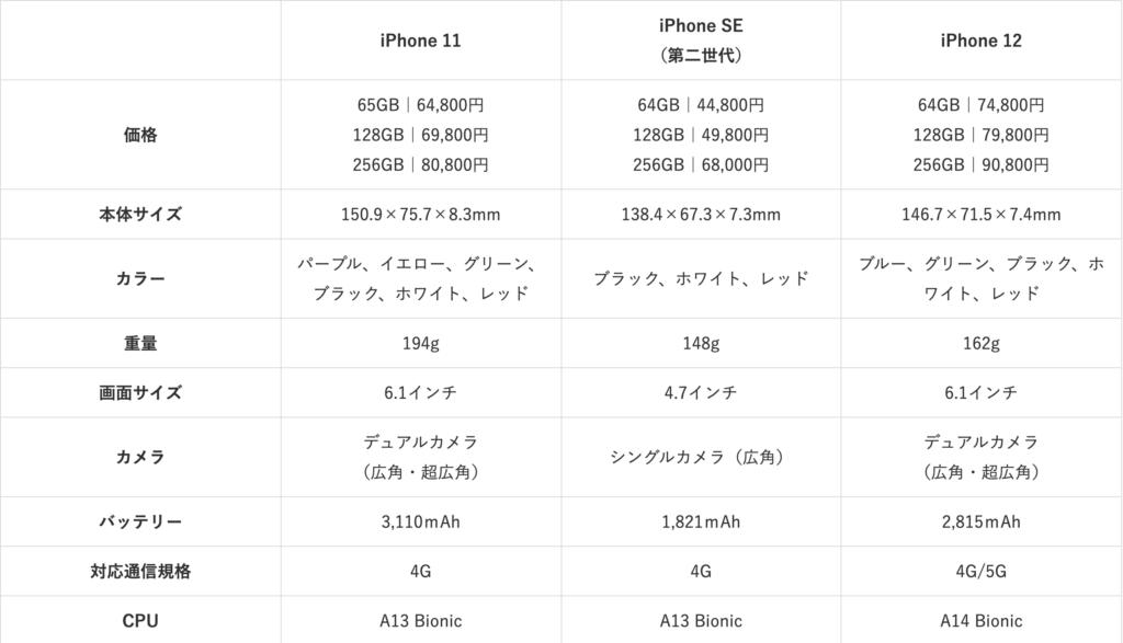 iPhone 11 comparison