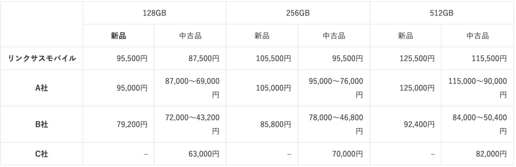 iPhone 12 Pro purchase price