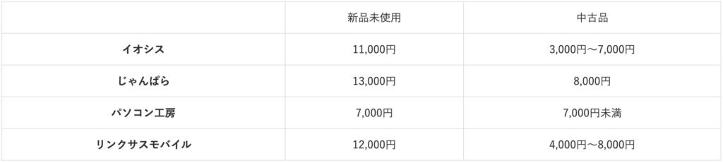 iPhone SE purchase price comparison table