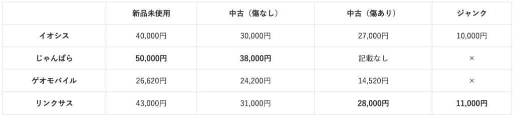 iPhone XR price comparison