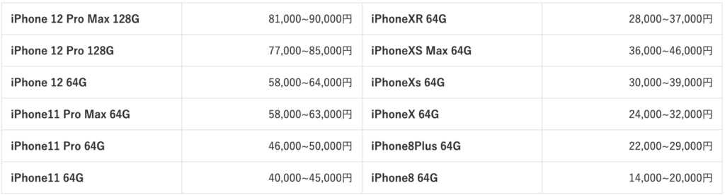 iPhone used purchase